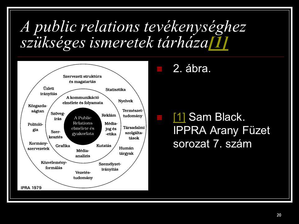 A public relations tevékenységhez szükséges ismeretek tárháza[1]